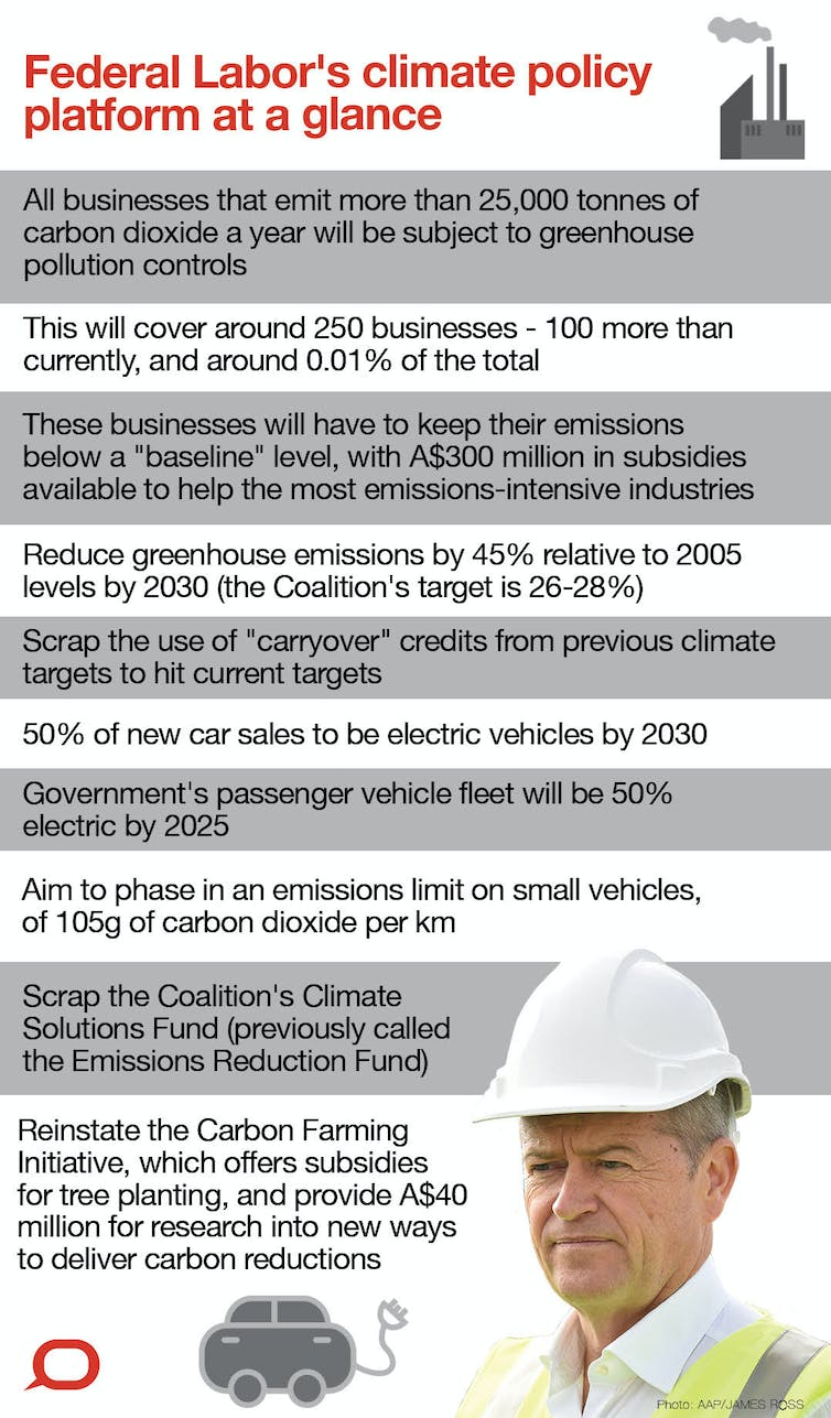Labor's plan for transport emissions is long on ambition but short on details