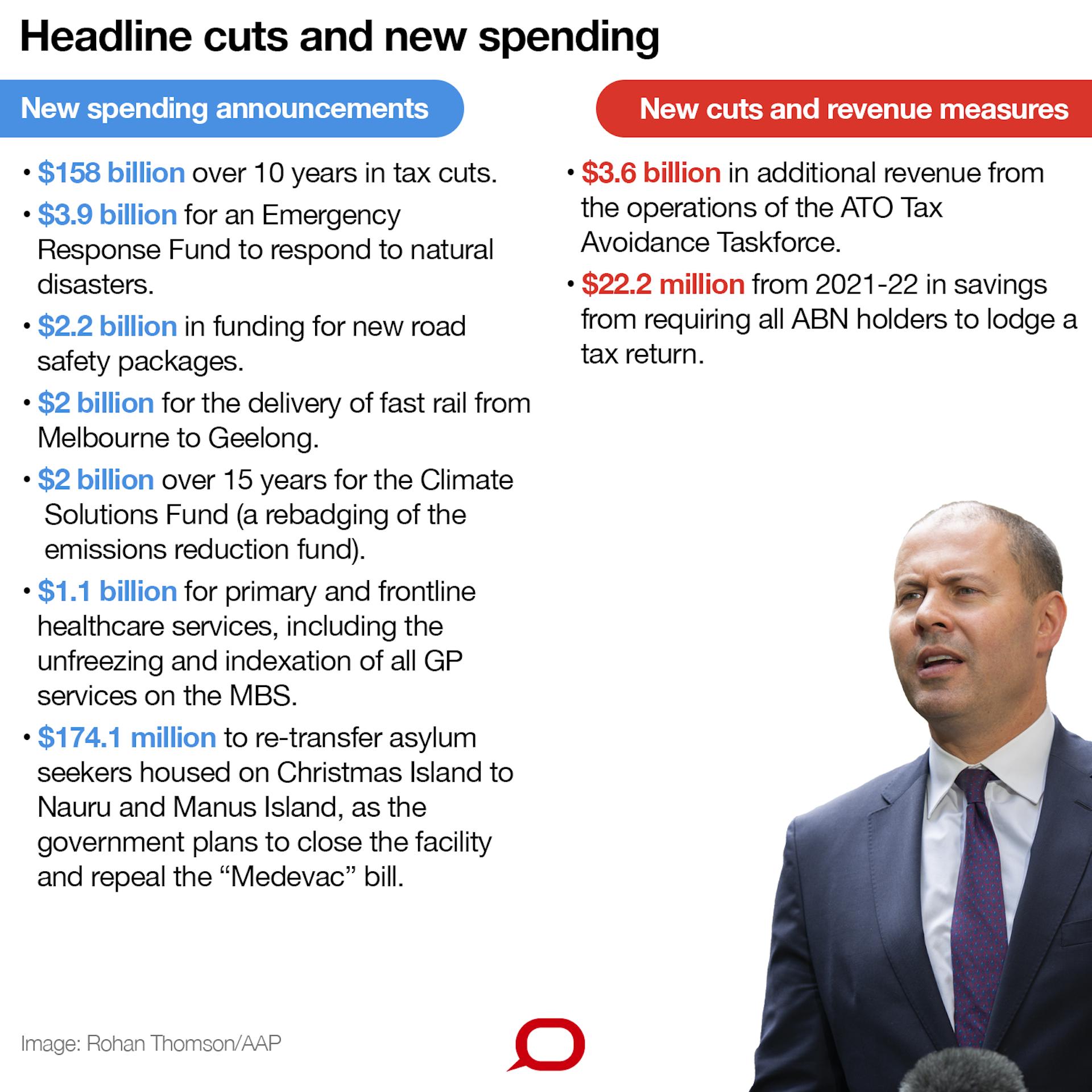 Frydenberg's budget looks toward zero net debt, but should this be our aim?