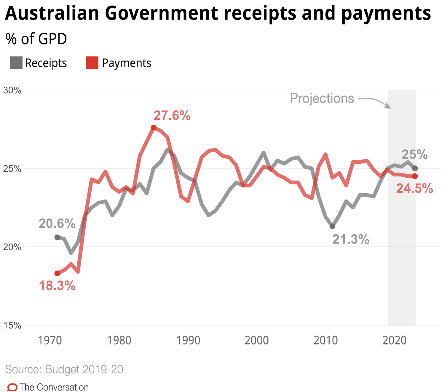 It's the budget cash splash that reaches back in time