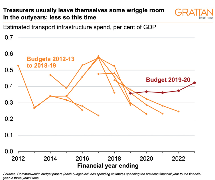 Total transport spending is about par for the course, but the pattern is unusual