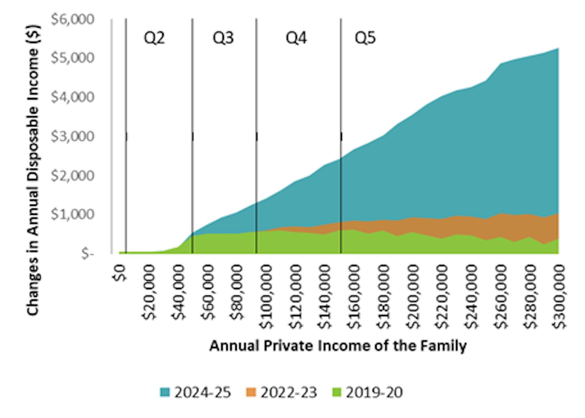 NATSEM: federal budget will widen gap between rich and poor