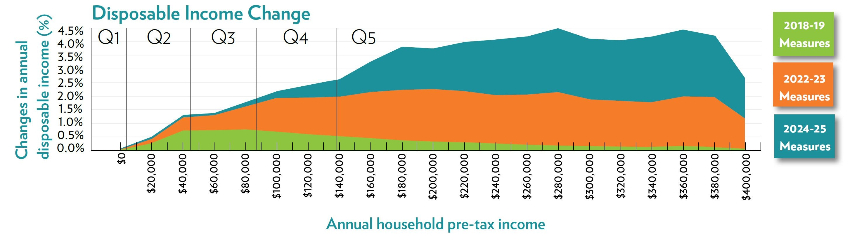 Those future tax cut promises... they're nowhere near as big as you'd think
