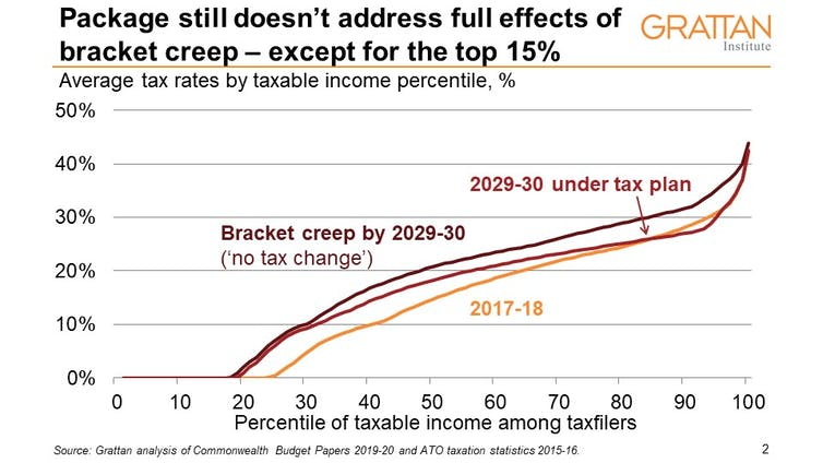 Potentially unaffordable, and it still won't fix bracket creep. The Coalition's $300 billion tax plan assessed