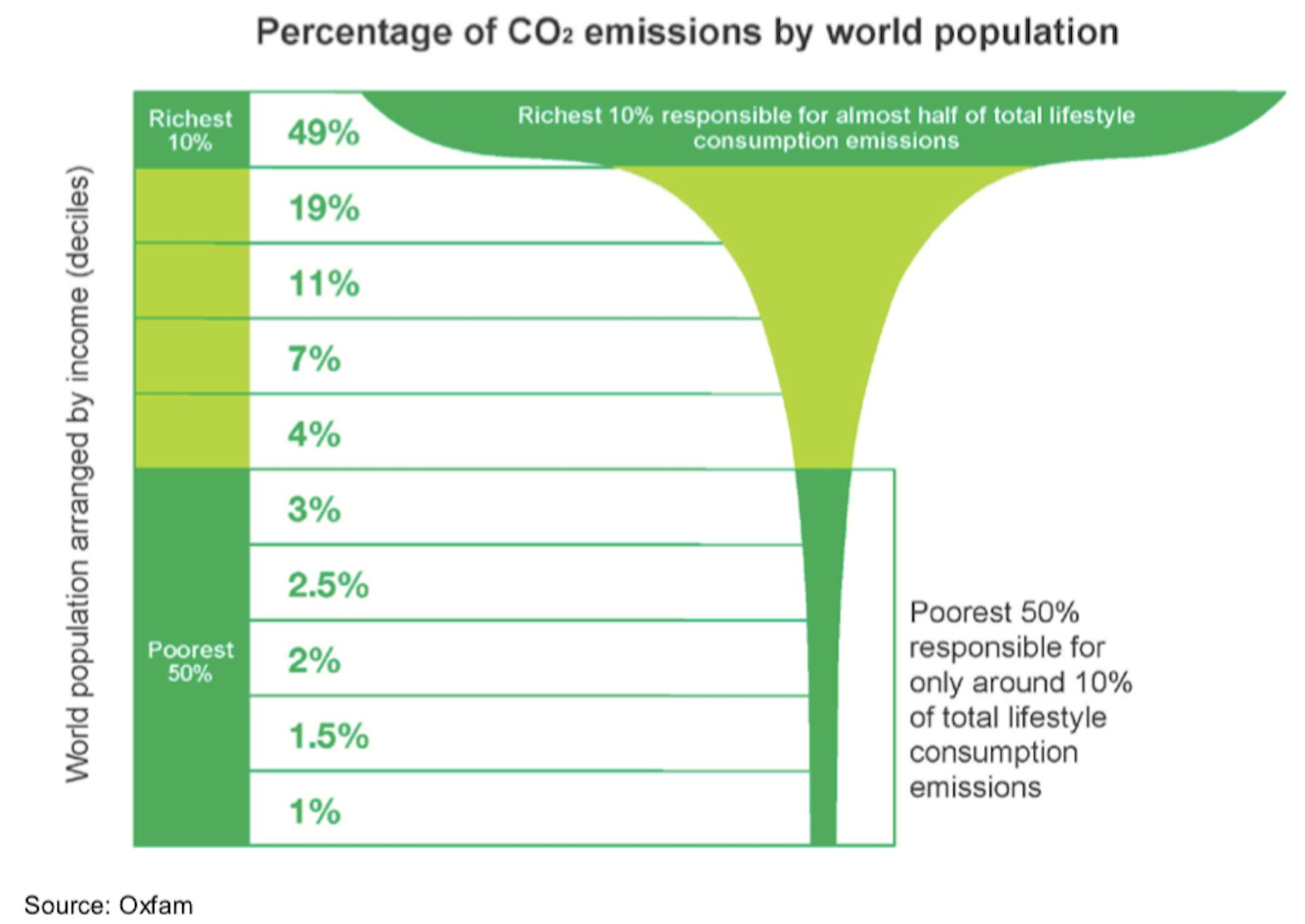 Global emissions inequality.  Oxfam