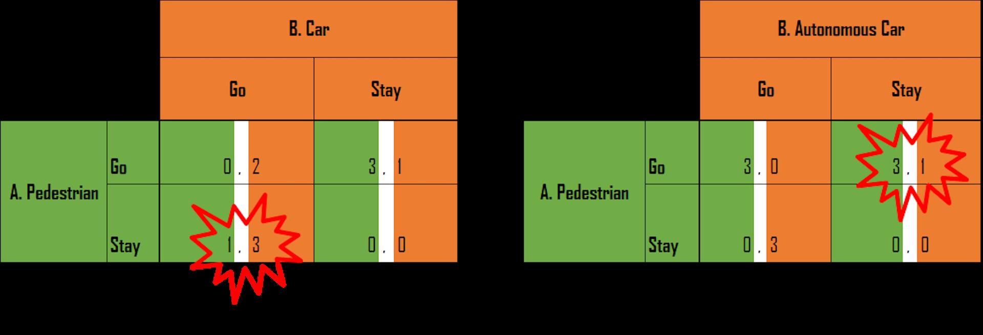 autonomous cars pedestrians