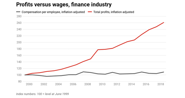What the finance industry can tell us about what's holding back wages