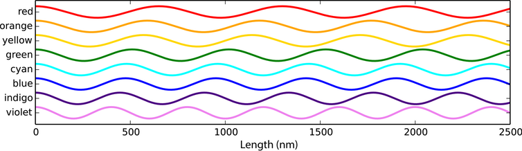 A graph of colour wavelengths.