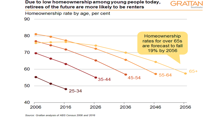 Retiree home ownership is about to plummet. Soon little more than half will own where they live