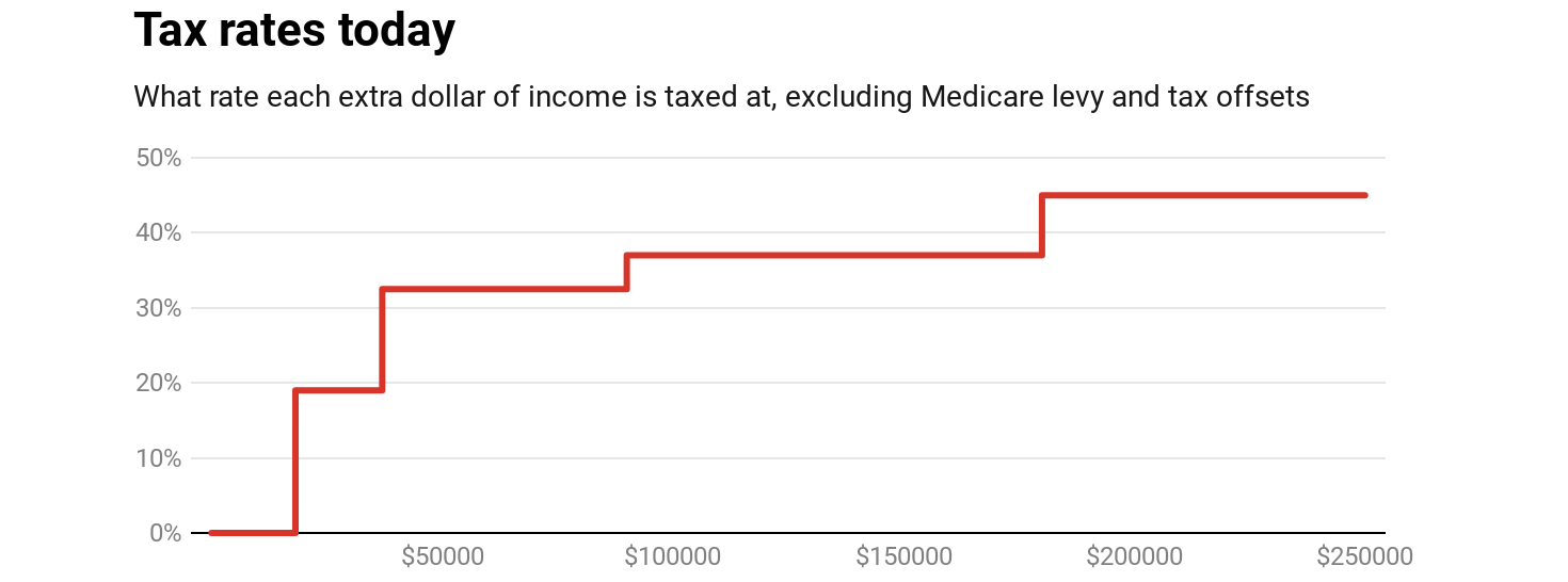 A simpler tax system should spark joy. Sadly, the one in this budget doesn't