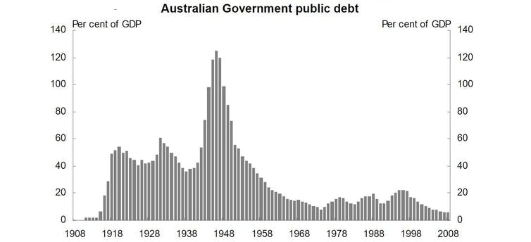 Memories. In 1961 Labor promised to boost the deficit to fight unemployment. The promise won