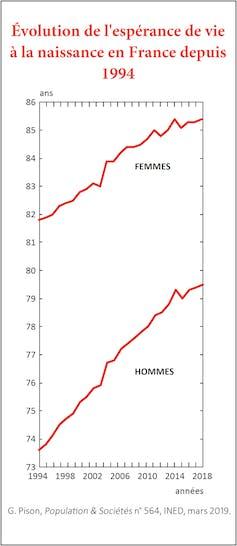Evolution de l'espérance de vie.