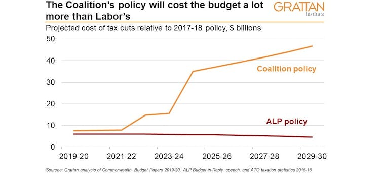Your income tax questions answered in three easy charts: Labor and Coalition proposals side by side