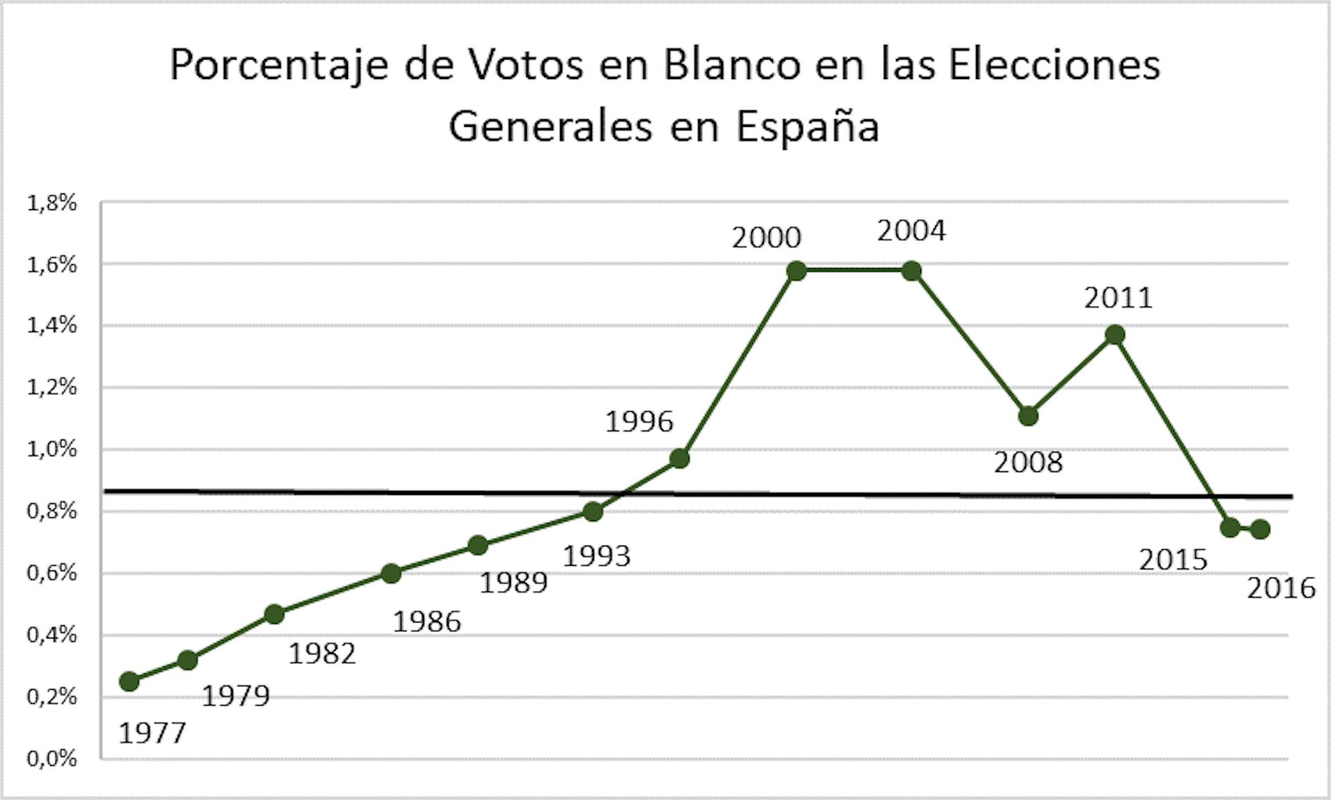 Figura 3.Elaboración propia a partir de Las Elecciones Generales en España 1977-2016