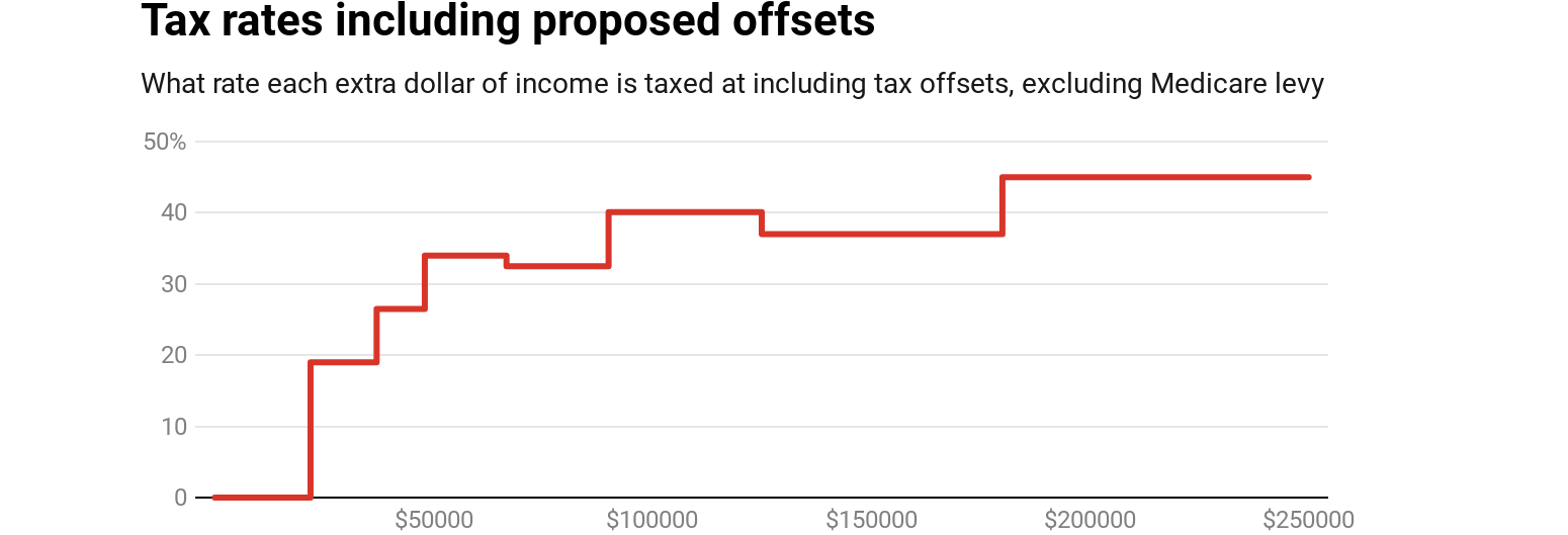 The budget's dirty secret is the hikes in tax rates you're not meant to know about
