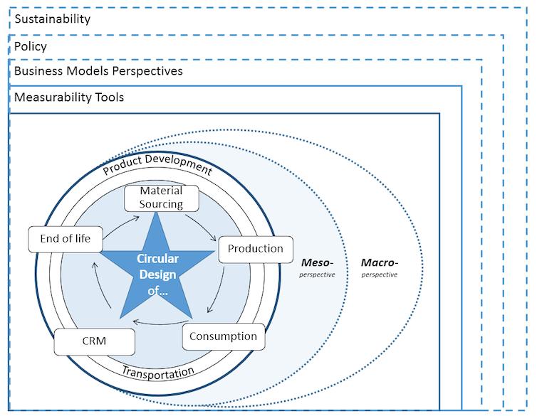 Circular economy framework.