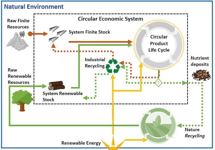 Circular economy system.