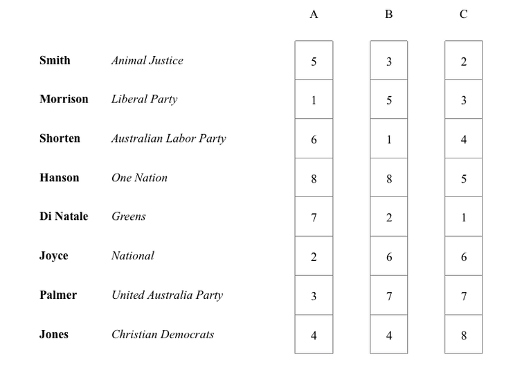 Explainer: how does preferential voting work in the House of Representatives?