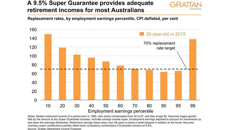 $20 billion per year. That's how much higher superannuation could take from wages - file 20190502 117570 u8gbbc.jpg?ixlib=rb 1.1