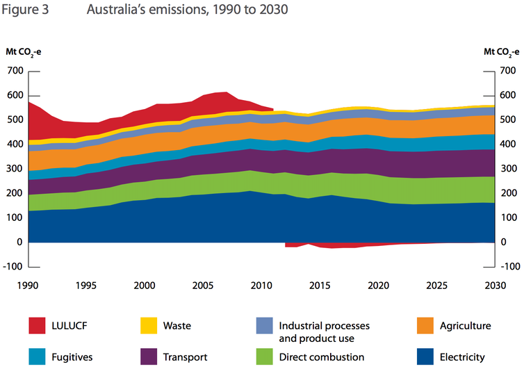 Fixing the gap between Labor's greenhouse gas goals and their policies