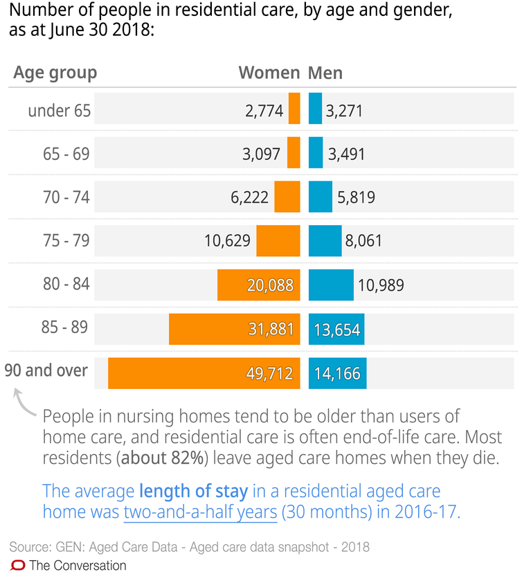 Nearly 2 out of 3 nursing homes are understaffed. These 10 charts explain why aged care is in crisis