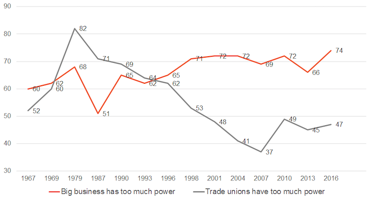 How the major parties stack up on industrial relations policy