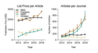 Increasing open access publications serves publishers