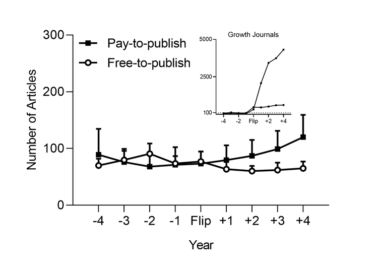 Increasing open access publications serves publishers' commercial
