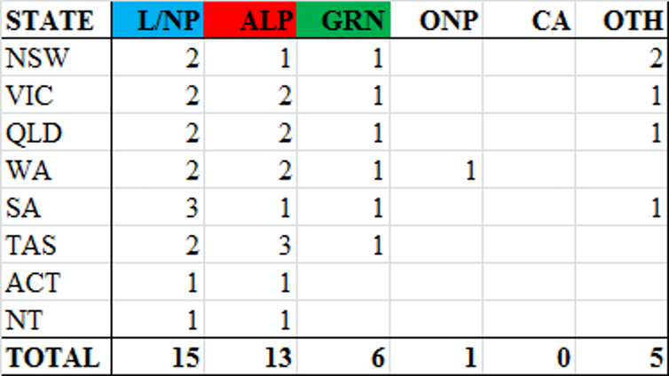Labor and Greens unlikely to win a Senate majority on current polling; Greens jump in Essential poll