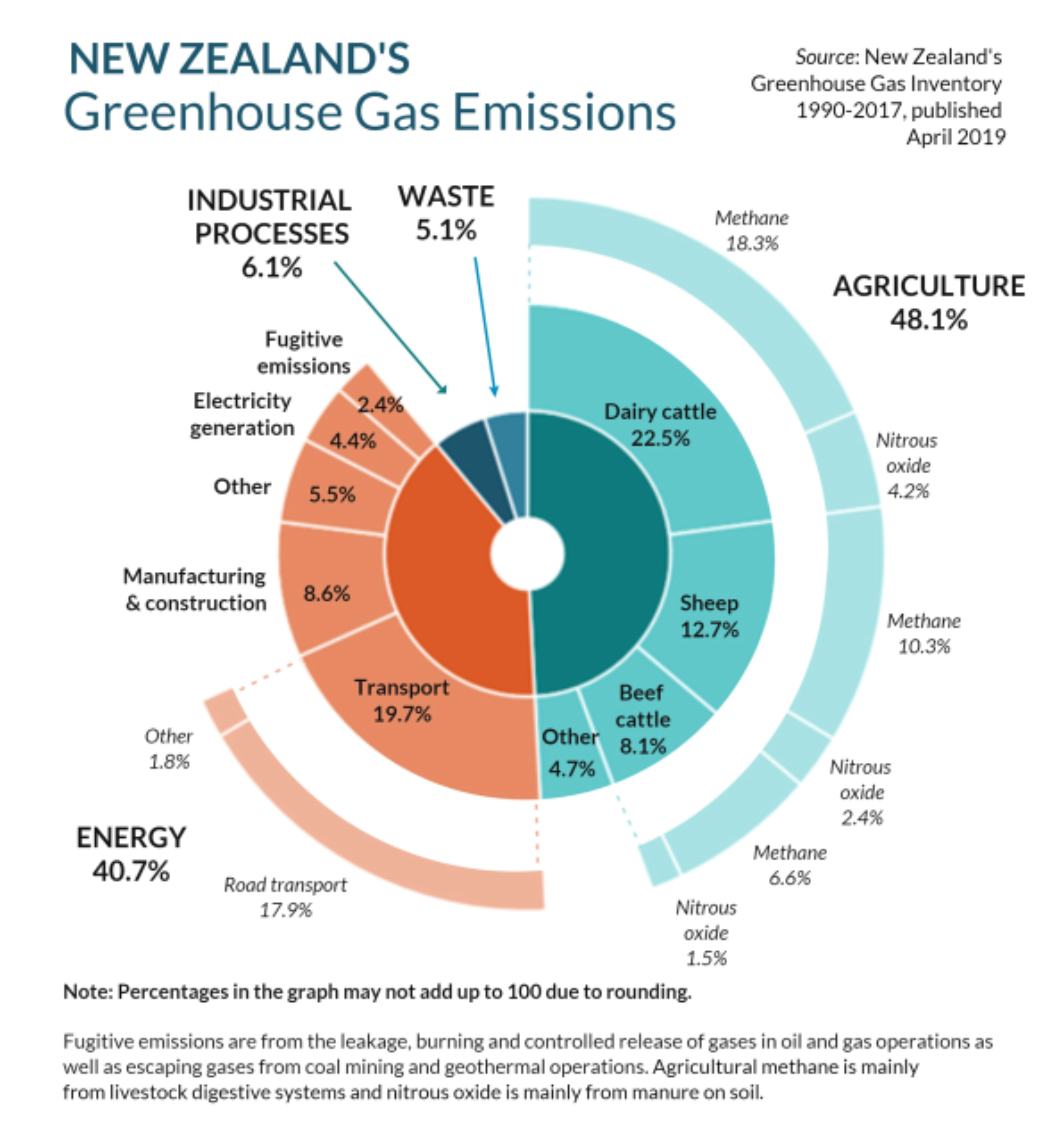 Resultado de imagem para NZ introduces groundbreaking zero carbon bill, including targets for agricultural methane