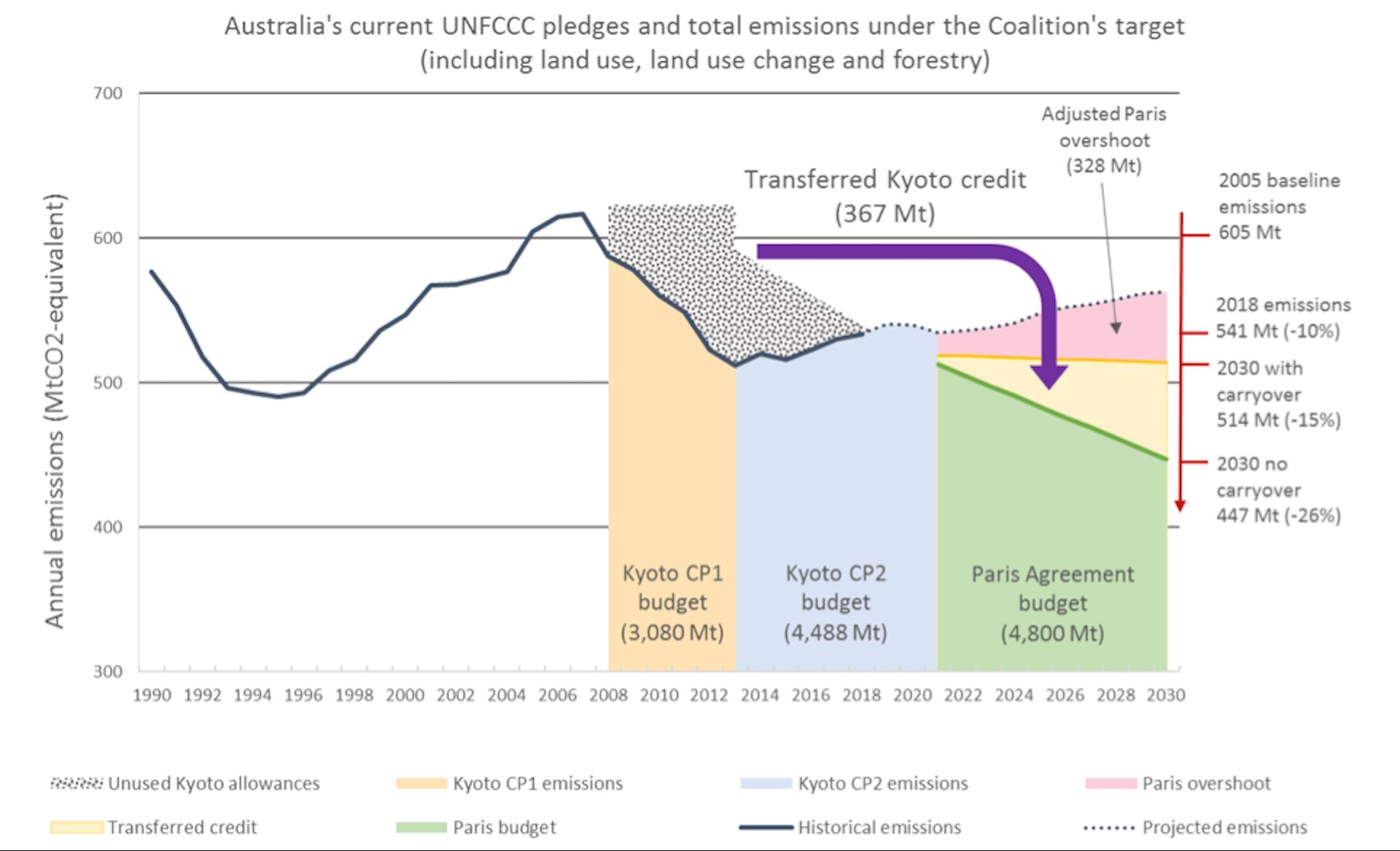 carbon credit price 2018