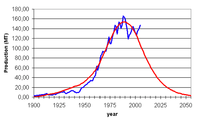 Evolución de la producción mundial de fosforita.Patrick Déry/Energy Bulletin