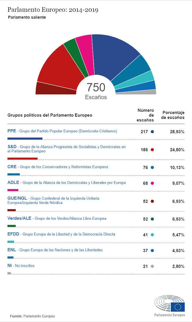 Fuente: Parlamento Europeo