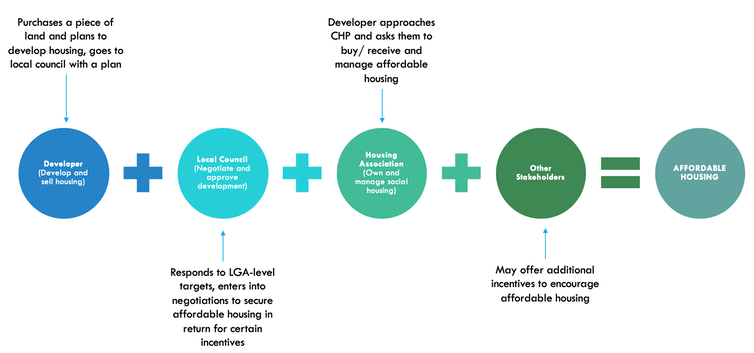 If it's voluntary for developers to make affordable housing deals with councils, what can you expect?