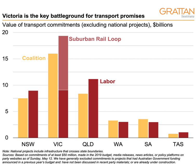 Transport promises for election 2019: the good, the bad and the downright ugly