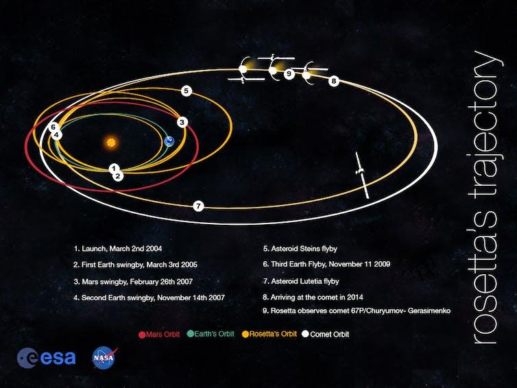 Así podríamos cambiar la órbita terrestre para no ser tragados por el