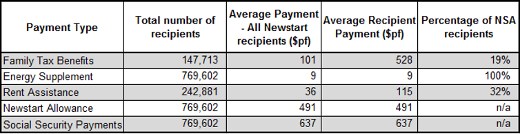 FactCheck: do 99% of Newstart recipients also receive other