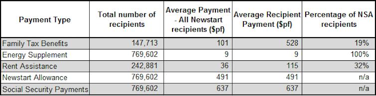 FactCheck: do 99% of Newstart recipients also receive other benefits?