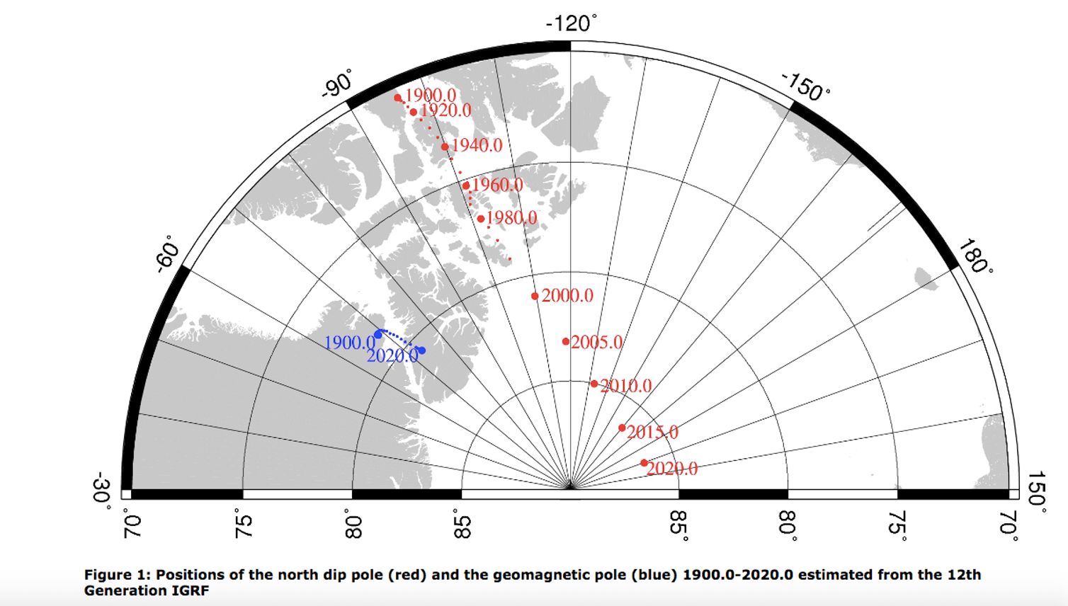 Positions of the north magnetic pole (red) and the geomagnetic pole (blue) between 1900 and 2020. Credit: British Geological Survey, CC BY-SA