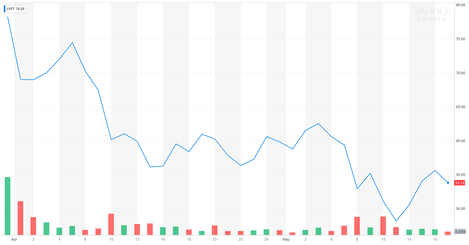 Lyft's share price has been falling since its IPO at the end of March 2019. Credit: Yahoo! Finance