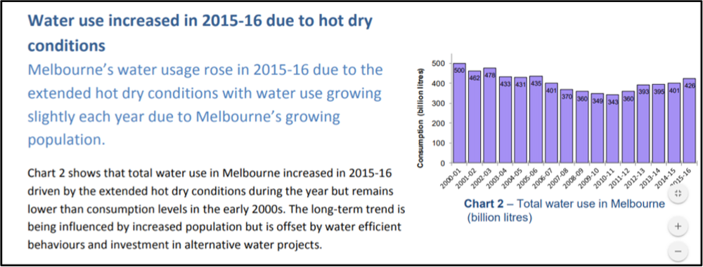 Why Sydney residents use 30% more water per day than Melburnians