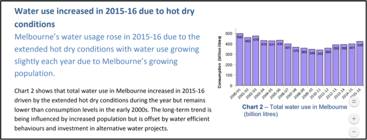 Sydney increased water use