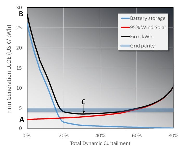 No Joke: We Should Build More Solar & Wind Than Needed — It's Cheaper