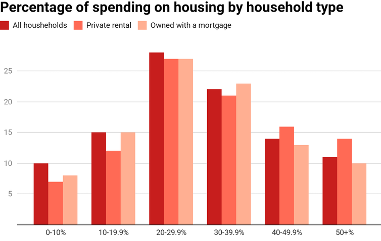 Housing affordability has improved slightly, but people on lower incomes will continue to struggle