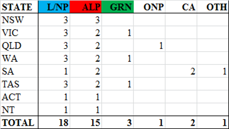 Coalition likely to have strong Senate position as their Senate vote jumps 3%