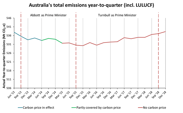 Whichever way you spin it, Australia's greenhouse emissions have been climbing since 2015