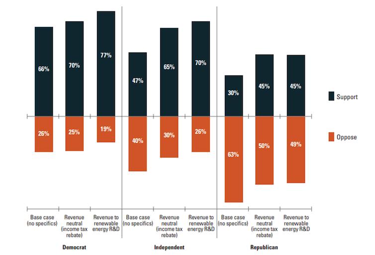 Figura 2. Ejemplo de los EE. UU. que muestra cómo aumenta el apoyo al impuesto según el uso de los ingresos fiscales.National Survey on Energy and Environment