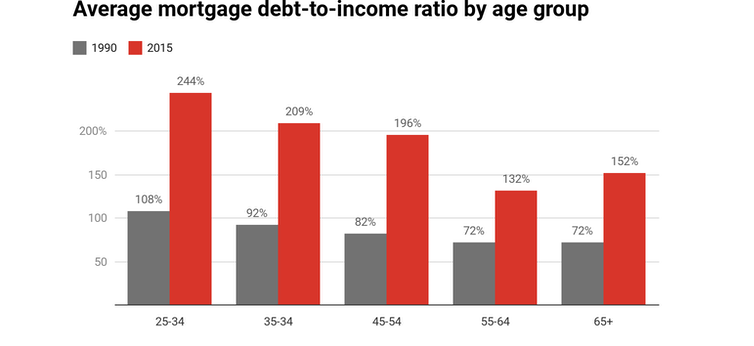 More people are retiring with high mortgage debts. The implications are huge