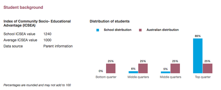 Selective schools mainly 'select' advantage, so another one won't ease Sydney's growing pains
