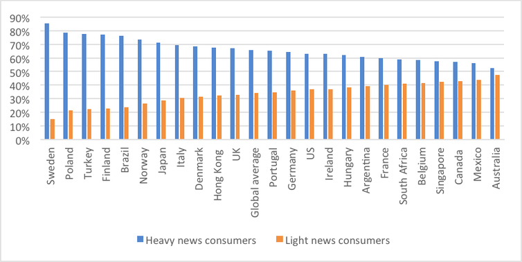 Australians are less interested in news and consume less of it compared to other countries, survey finds