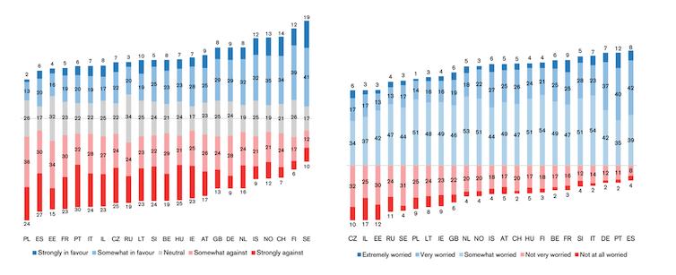 Figura 1. Actitudes hacia los impuestos sobre los combustibles fósiles (izquierda) y preocupación por el cambio climático (derecha).Fuente: European Social Survey 2018